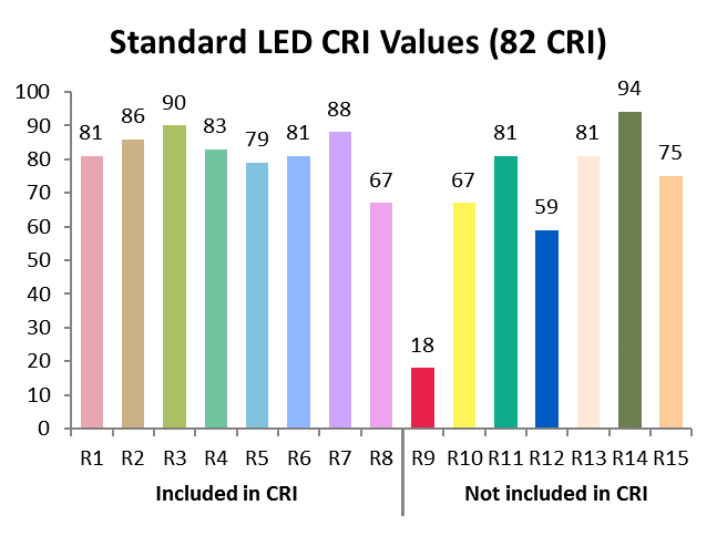 The 15 Test Colour Sample specified by the CIE (1995)